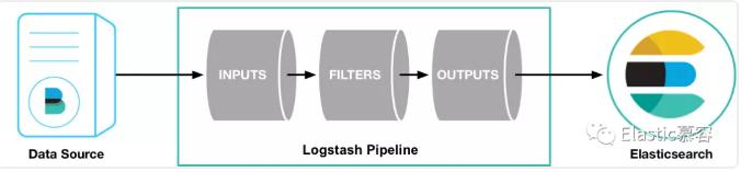 如何快速上手Logstash?看完本文就够了
