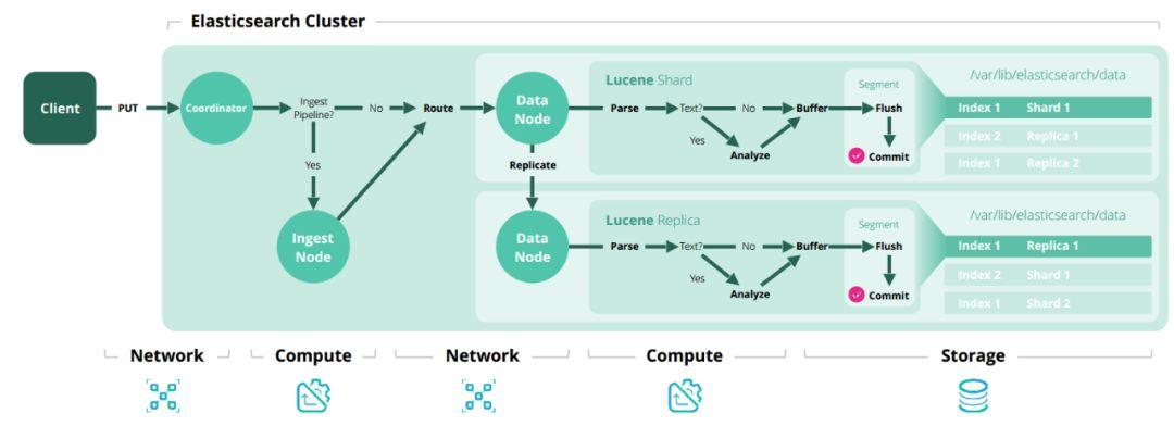 探究   Elasticsearch集群规模和容量规划的底层逻辑