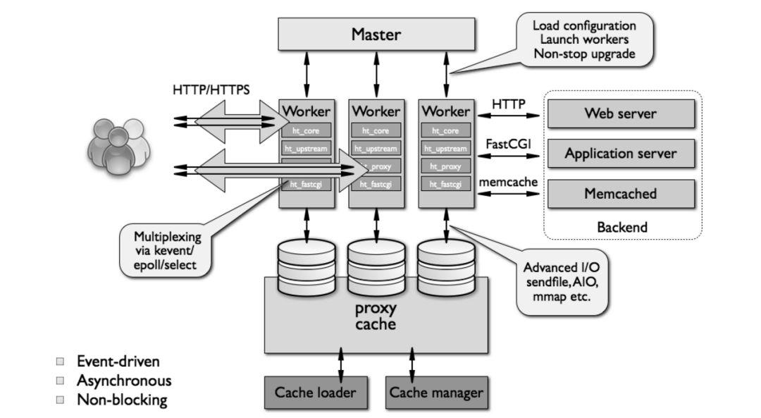 你真的掌握 LVS、Nginx 及 HAProxy 的工作原理吗?