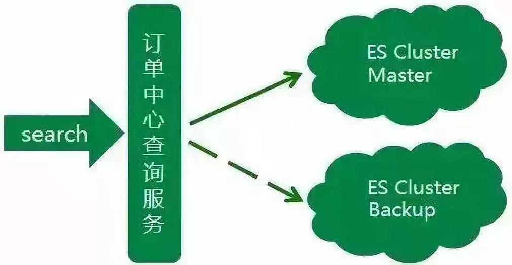 京东到家订单中心的 ES 集群架构演进之路